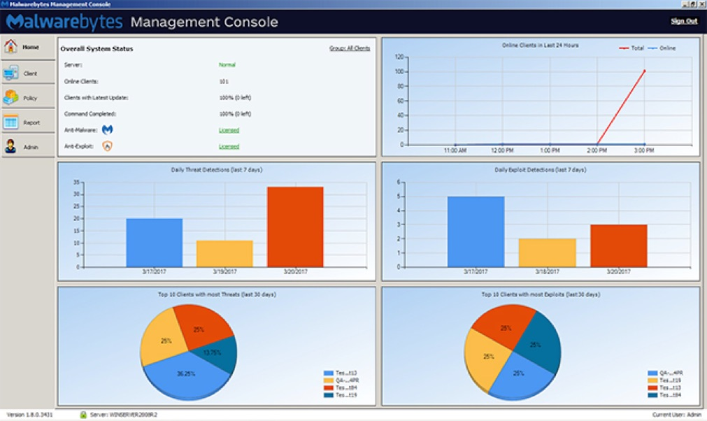 Management Console centrale: Dashboard
